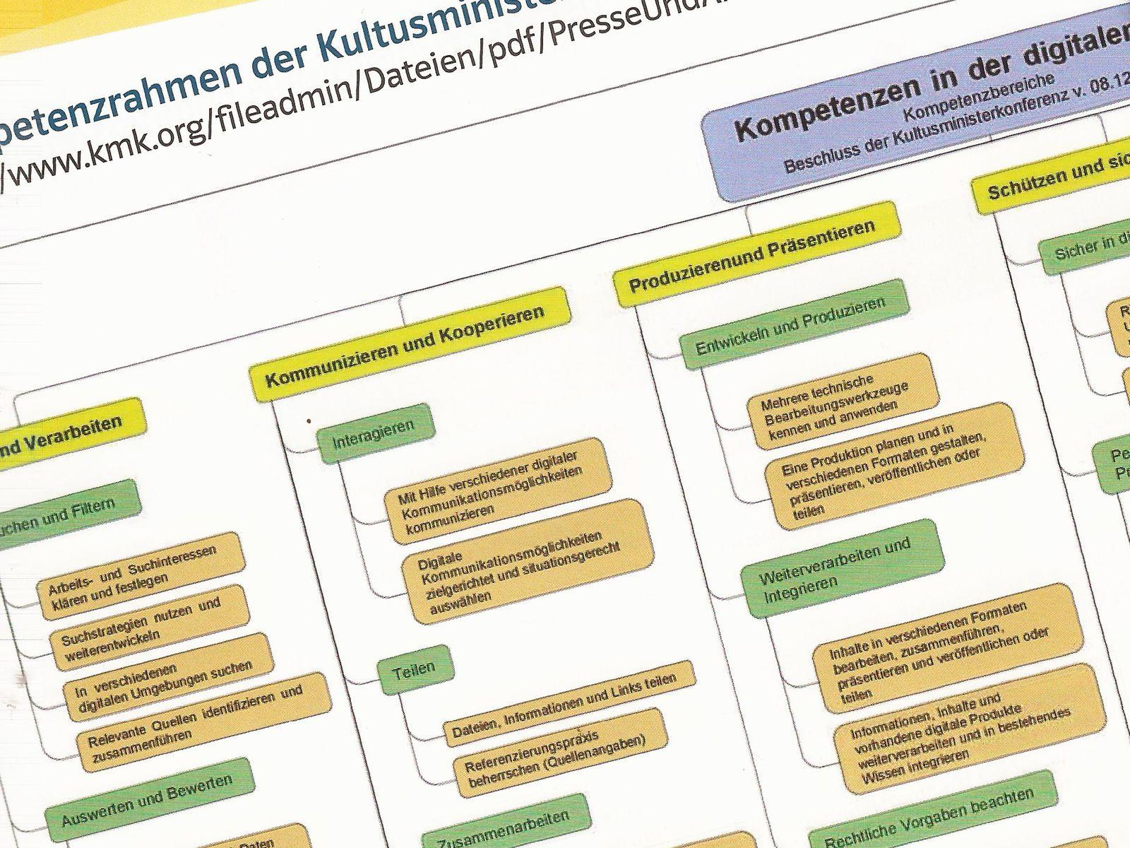 KMK-Kompetenz
